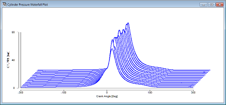 Cylinder pressure waterfall plot